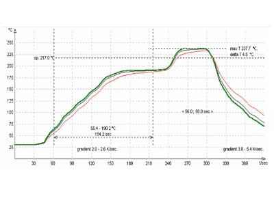 resultado real de perfil de temperatura