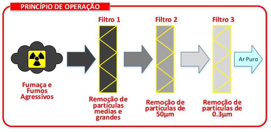Princípio de operação do extrator de fumaça
