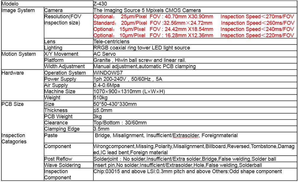 AOI - Sistema de Inspeção Òtica Offline Z430