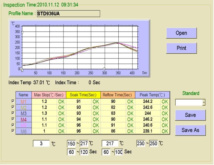 sistema conta com até 6 termopares para levantar com precisão o perfil de temperatura da placa